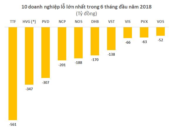 Lộ diện những khoản lỗ lớn nhất nửa đầu năm 2018 - Ảnh 2.