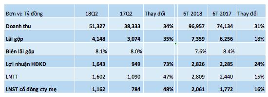 Petrolimex: Lãi ròng quý 2 tăng trưởng 48%, doanh thu 6 tháng đạt gần 100 nghìn tỷ đồng - Ảnh 1.