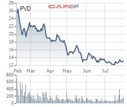 PV Drilling (PVD): Quý 2 lỗ thêm 67 tỷ đồng, 6 tháng lỗ ròng hơn 300 tỷ - Ảnh 1.