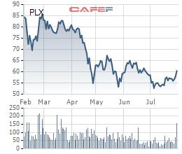 Petrolimex: Lãi ròng quý 2 tăng trưởng 48%, doanh thu 6 tháng đạt gần 100 nghìn tỷ đồng - Ảnh 2.