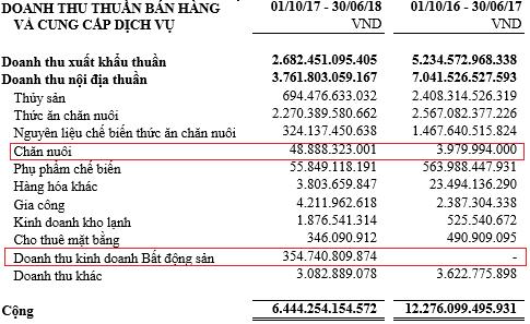Bán heo, bán đất, bán con… Hùng Vương (HVG) đã có lãi trở lại, quý 3/2018 đạt 30 tỷ đồng lãi ròng hợp nhất - Ảnh 1.
