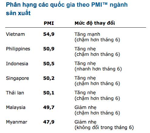 Việt Nam đứng đầu bảng xếp hạng PMI ngành sản xuất ASEAN - Ảnh 1.