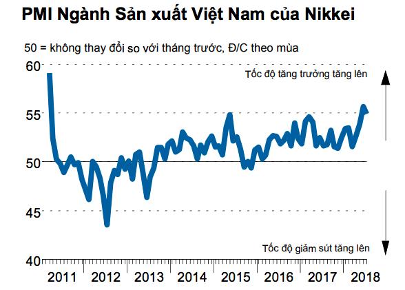 Việt Nam đứng đầu bảng xếp hạng PMI ngành sản xuất ASEAN - Ảnh 2.