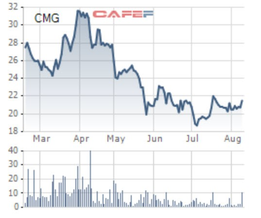Tập đoàn công nghệ CMC trả cổ tức 15% trong tháng 9 - Ảnh 1.
