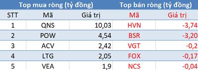 """Khối ngoại giảm bán trong phiên cuối tuần, tập trung """"xả"""" VNM - Ảnh 3."""
