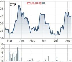 CTF tăng mạnh, thêm một cá nhân muốn bán sạch hơn 2 triệu cổ phần City Auto sau gần 1 năm làm cổ đông lớn - Ảnh 1.