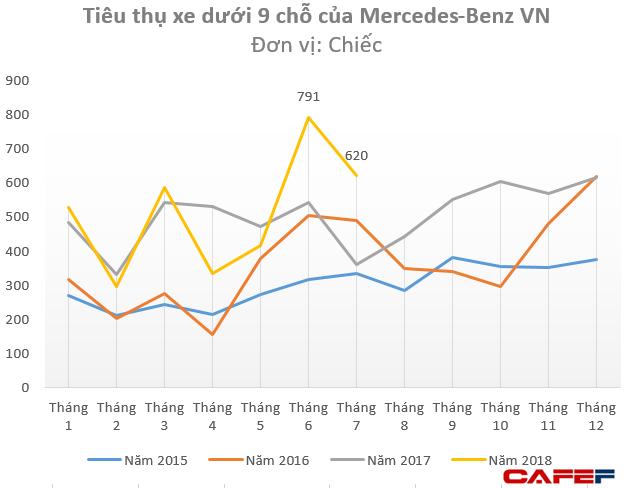 """Cổ phiếu doanh nghiệp phân phối Mercedes lớn nhất Việt Nam """"lao dốc"""", bất chấp tiêu thụ xe đạt kỷ lục - Ảnh 1."""