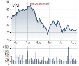 VPBank chuẩn bị bán 33,7 triệu cổ phiếu ESOP cho nhân viên, giá 10.000 đồng - Ảnh 1.