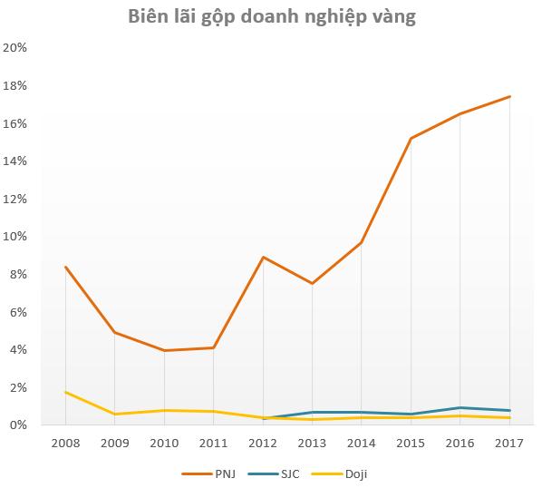 Cùng đi bán vàng, PNJ lãi gấp nhiều lần Doji và SJC cộng lại dù doanh thu chỉ bằng một góc nhỏ - Ảnh 2.
