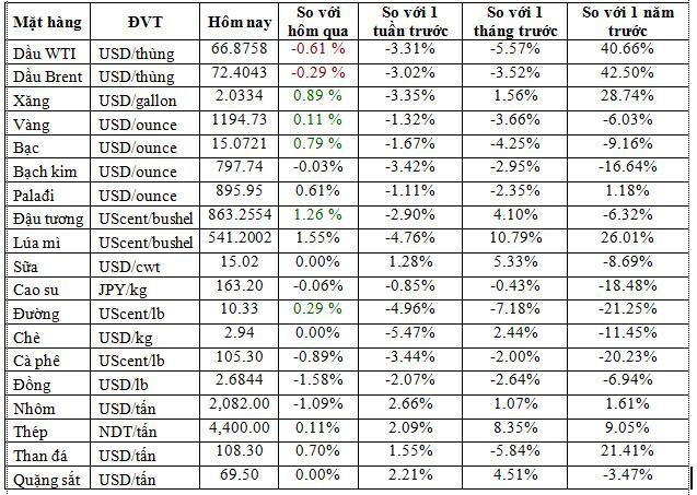 Thị trường hàng hóa ngày 15/8: Thép vẫn đắt nhất 6 năm, cao su tăng trở lại - Ảnh 1.