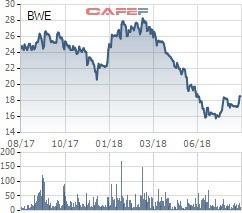 BWE giảm sâu, một công ty liên quan đến lãnh đạo Biwase tranh thủ đăng ký mua 3 triệu cổ phiếu - Ảnh 1.