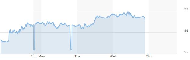 Tỷ giá trung tâm leo lên đỉnh mới, USD chợ đen vượt mốc 23.600 đồng - Ảnh 1.