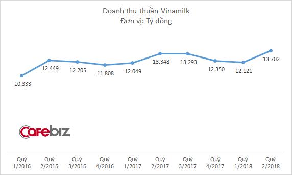 Thị trường sữa đã bão hòa, Vinamilk còn đất nào để tăng trưởng? - Ảnh 1.