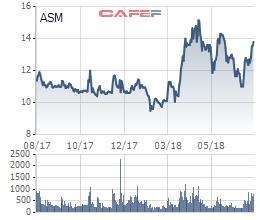 Tập đoàn Sao Mai (ASM): Nửa đầu năm lãi đột biến 18 lần lên 864 tỷ, nợ vay cũng đột biến hơn 3 lần 4.271 tỷ đồng - Ảnh 3.