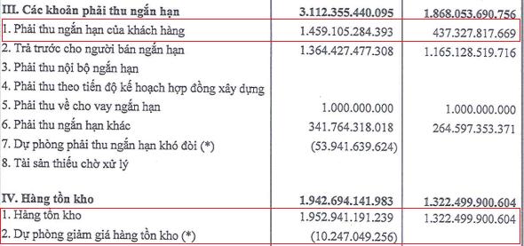Tập đoàn Sao Mai (ASM): Nửa đầu năm lãi đột biến 18 lần lên 864 tỷ, nợ vay cũng đột biến hơn 3 lần 4.271 tỷ đồng - Ảnh 1.