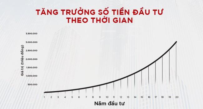 Image result for lãi kép