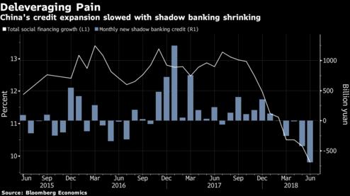 Ngân hàng trung ương Trung Quốc thúc đẩy cho vay - Ảnh 1.