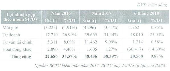 Chứng khoán Bảo Minh đưa 50 triệu cổ phiếu lên sàn - Ảnh 1.