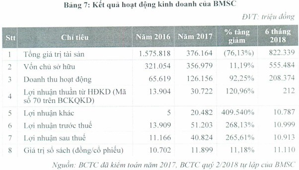 Chứng khoán Bảo Minh đưa 50 triệu cổ phiếu lên sàn - Ảnh 2.