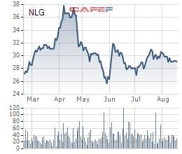 Hoãn đấu giá cổ phần trong quý 3 và cân nhắc phương án thay thế, Nam Long Group (NLG) nói gì? - Ảnh 1.