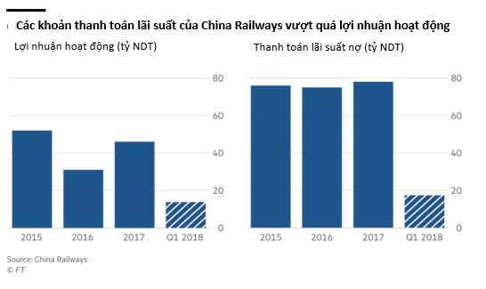 Hệ thống tàu cao tốc của Trung Quốc: Tốc độ càng cao nợ càng nhiều? - Ảnh 2.