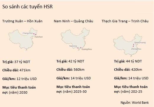 Hệ thống tàu cao tốc của Trung Quốc: Tốc độ càng cao nợ càng nhiều? - Ảnh 3.