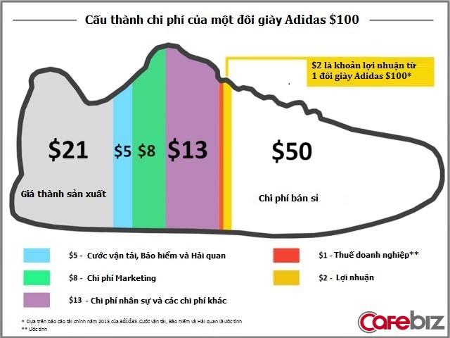 """Sự """"keo kiệt"""" của Nike: Lợi dụng nhân lực rẻ, đo đếm """"từng xu"""" chi phí, dùng robot may cho rẻ… và lãi gấp 2,5 lần Adidas! - Ảnh 1."""