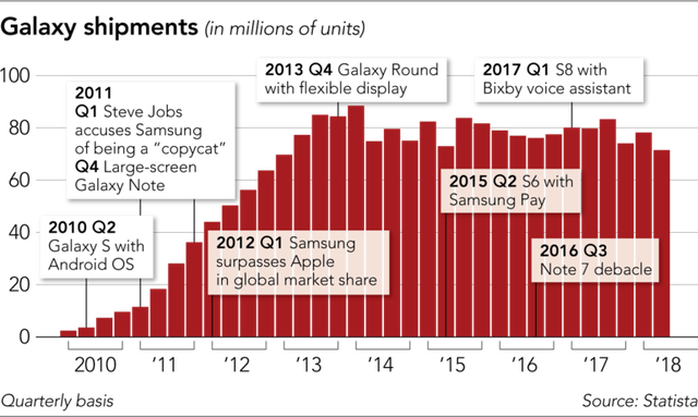 Đế chế Galaxy của Samsung đang khủng hoảng nghiêm trọng? - Ảnh 3.