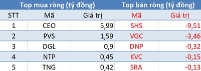 Phiên 27/8: Khối ngoại trở lại mua ròng, Vn-Index dễ dàng vượt mốc 990 điểm - Ảnh 2.
