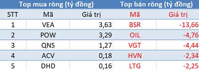 Phiên 27/8: Khối ngoại trở lại mua ròng, Vn-Index dễ dàng vượt mốc 990 điểm - Ảnh 3.