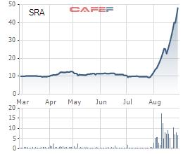 """Tăng gấp 6 lần một tháng, cổ phiếu """"vàng"""" SRA có gì đáng chú ý? - Ảnh 1."""