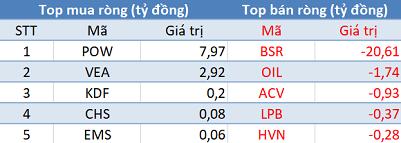 Khối ngoại bán ròng trở lại, Vn-Index thủng mốc 990 điểm trong phiên 29/8 - Ảnh 3.