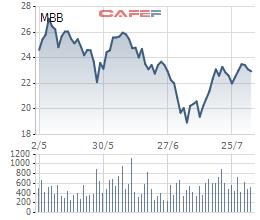 Gần 345 triệu cổ phiếu MBB sắp được giao dịch bổ sung - Ảnh 1.