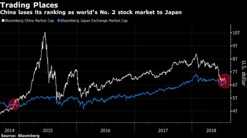 Nhật Bản soán ngôi Trung Quốc, trở thành thị trường chứng khoán lớn thứ hai thế giới - Ảnh 1.