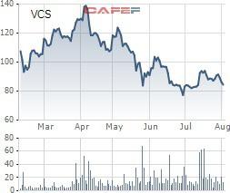 VCS giảm sâu, Chủ tịch Vicostone tranh thủ mua vào hơn 1,6 triệu cổ phần - Ảnh 1.