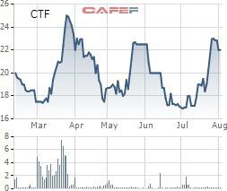 CTF bật tăng trở lại, vợ và con Chủ tịch City Auto lập tức đăng ký bán sạch cổ phiếu - Ảnh 1.