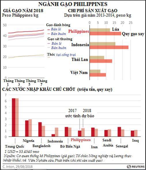 Biến động mạnh trên thị trường lúa gạo Philippines  - Ảnh 1.
