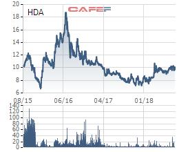 Giao dịch chui hơn 8 triệu cổ phiếu HDA, một cá nhân vừa bị UBCKNN phạt gần trăm triệu đồng - Ảnh 1.