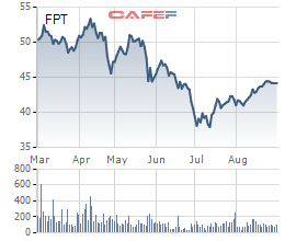 Gần 7,6 triệu cổ phiếu FPT giá trị khoảng 335 tỷ đồng vừa được trao tay - Ảnh 2.