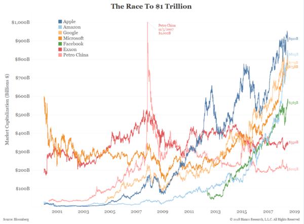 Cả 2 kỷ lục tỷ đô của Facebook và Apple đều bị các công ty Trung Quốc làm lu mờ - Ảnh 2.