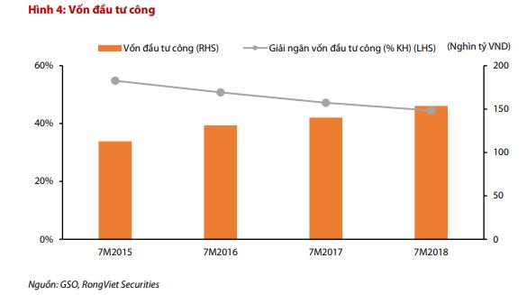 VDSC: Kho bạc Nhà nước rút mạnh tiền gửi khỏi các ngân hàng có thể tác động tiêu cực tới thanh khoản thị trường - Ảnh 1.