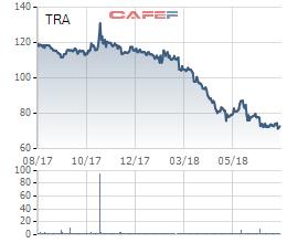 Traphaco (TRA): Cổ phiếu về đáy, áp lực lãi vay, lợi nhuận nửa đầu năm giảm phân nửa về chỉ còn 62 tỷ đồng - Ảnh 2.