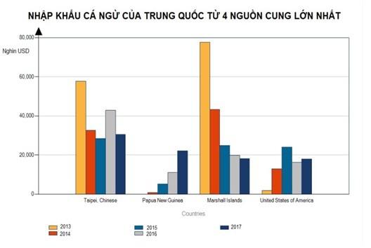 Chiến tranh thương mại Mỹ - Trung: Cơ hội cho doanh nghiệp xuất khẩu cá ngừ sang thị trường Mỹ - Ảnh 2.