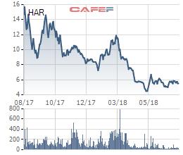 An Dương Thảo Điền (HAR): Lợi nhuận quý 2 sụt giảm mạnh, đầu tư 214 tỷ đồng vào Xà bông Cô Ba - Ảnh 4.