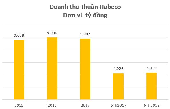 """Bất chấp mùa hè Worldcup sôi động, cổ phiếu Bia Sài Gòn, Bia Hà Nội vẫn liên tục """"dò đáy"""" - Ảnh 2."""