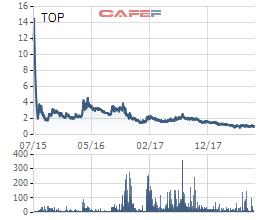 """Cổ phiếu Cencon (CEN) """"gây bão"""", tăng gấp hơn 17 lần lên 180.000 đồng sau chưa đầy 2 tháng lên sàn - Ảnh 2."""