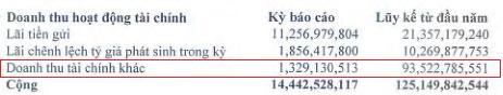 Thủy sản Minh Phú (MPC): Lãi ròng hợp nhất nửa đầu tăng hơn 2 lần lên 303 tỷ đồng - Ảnh 1.