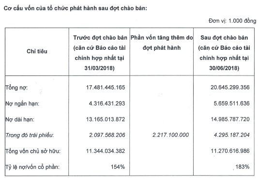 HAGL Agrico hoàn tất phát hành 2.200 tỷ đồng trái phiếu chuyển đổi cho Thaco - Ảnh 1.