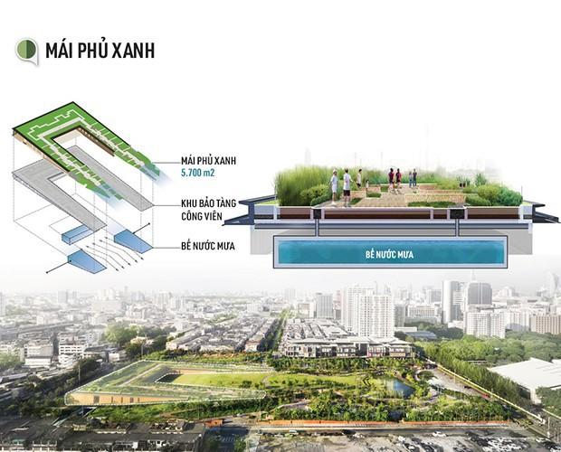 Bangkok đang chìm dần vào lòng biển cả, và đây là dự án vô cùng sáng tạo của người Thái giúp cho thủ đô thoát khỏi nạn úng ngập - Ảnh 4.