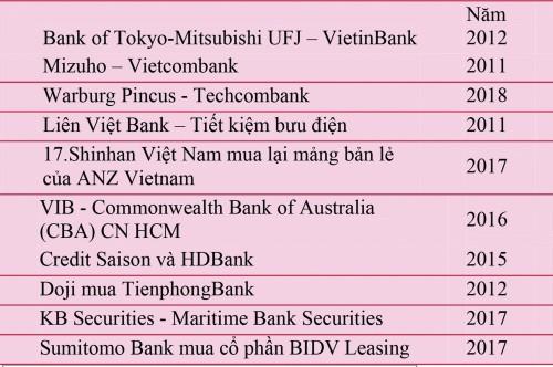 M&A lĩnh vực ngân hàng: Tăng quy mô và nâng cao sức cạnh tranh - Ảnh 2.